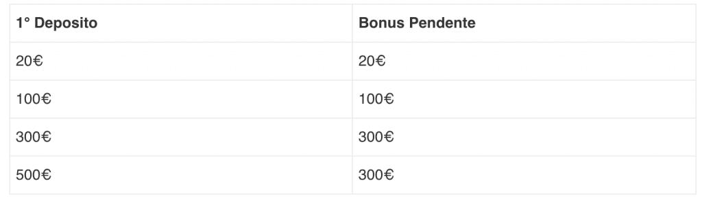 bonus 300€ eurobet