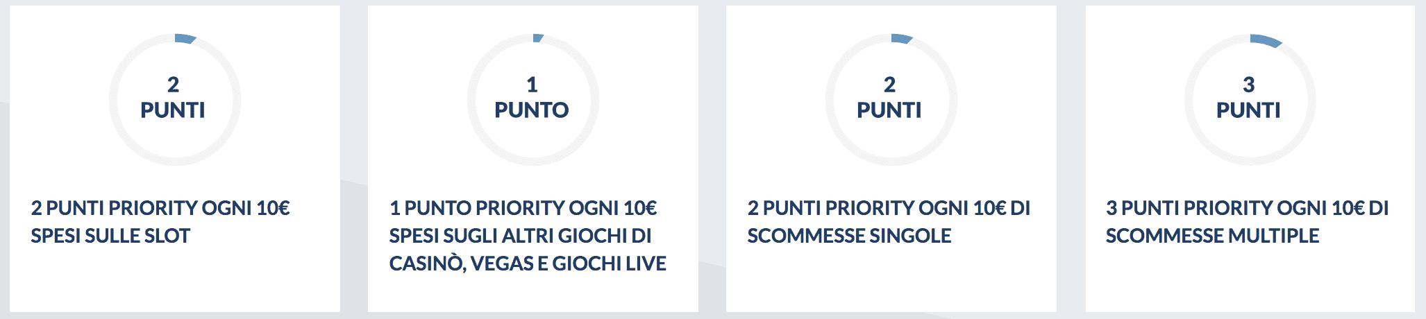 punti eurobet priority point
